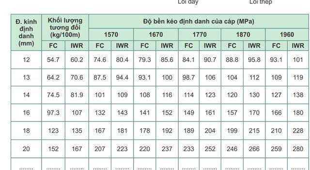 Cáp thép Hàn Quốc, Cáp thép Hàn Quốc là gì, Công ty TNHH Lê Hà Vina, Cáp thép mạ kẽm, Cáp thép không mạ, Cáp thép chống xoắn, Cáp lõi thép, Cáp lõi đay, Địa chỉ cung cấp cáp Hàn Quốc